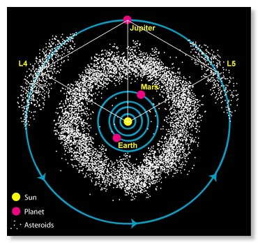 Asteroid Belt zoom