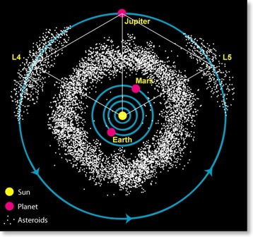 Solar System Asteroid Belt Label (page 2) - Pics about space